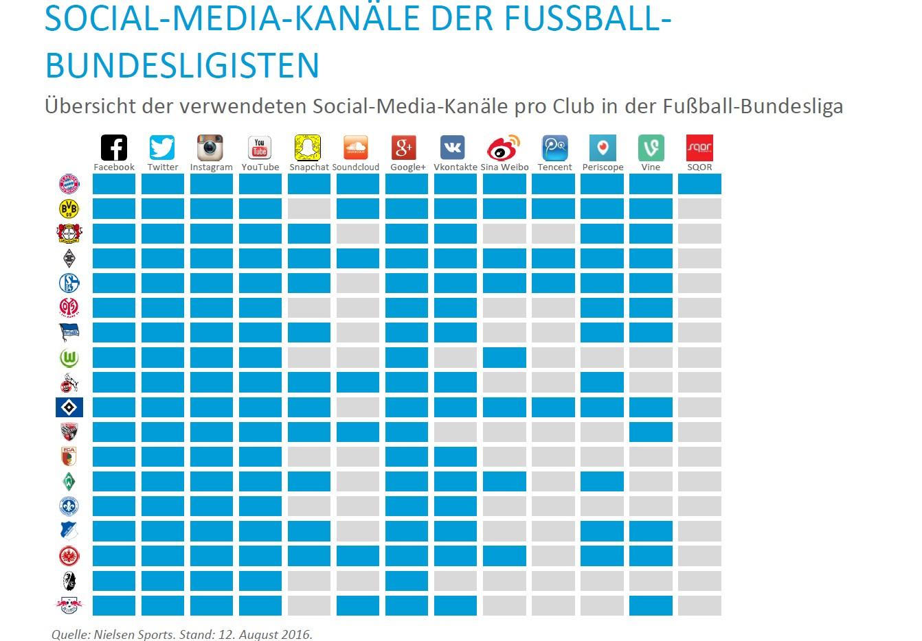 Infografik In Diesen Social Networks Sind Die Fussball