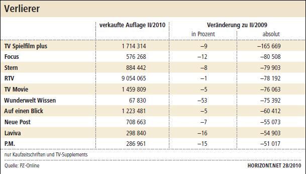 Ivw ii 2010 landlust gewinnt tv spielfilm verliert for Spiegel minus