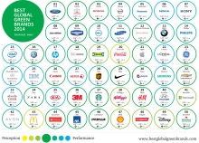 Interbrand-Best-Global-Green-Brands-2014-Poster-Kopie.jpg