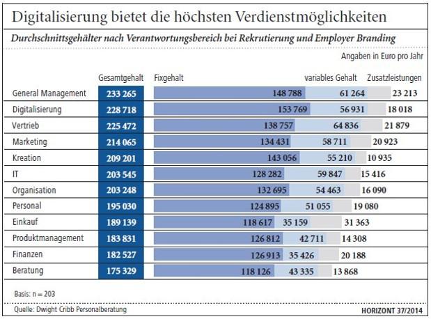 Gehalt: Top-Verdiener der digitalen Wirtschaft arbeiten in ...