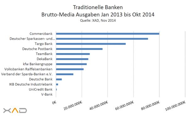 Die Spendings der traditionellen Banken