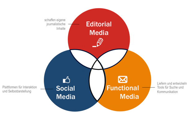 Digital Editorial Media