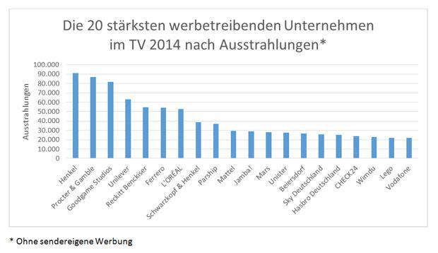 Tv Werbung Kosten Pro7