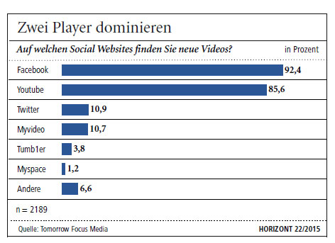 Facebook und Youtube dominieren den Onlinevideo-Markt.