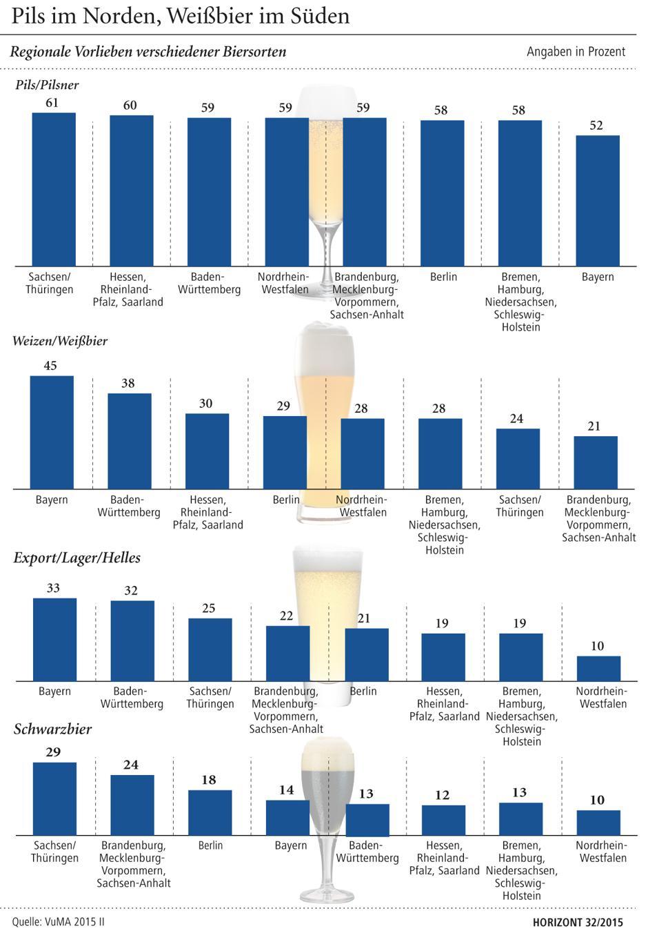 ... dein Bier - wie sich das Konsumverhalten der Deutschen unterscheidet
