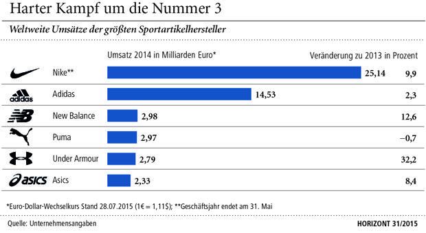 Deutsche Sportartikelhersteller
