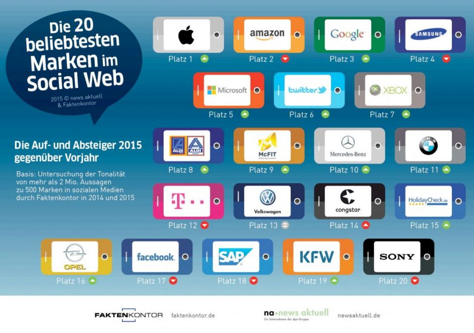 Die Top 20 Marken in Social Web