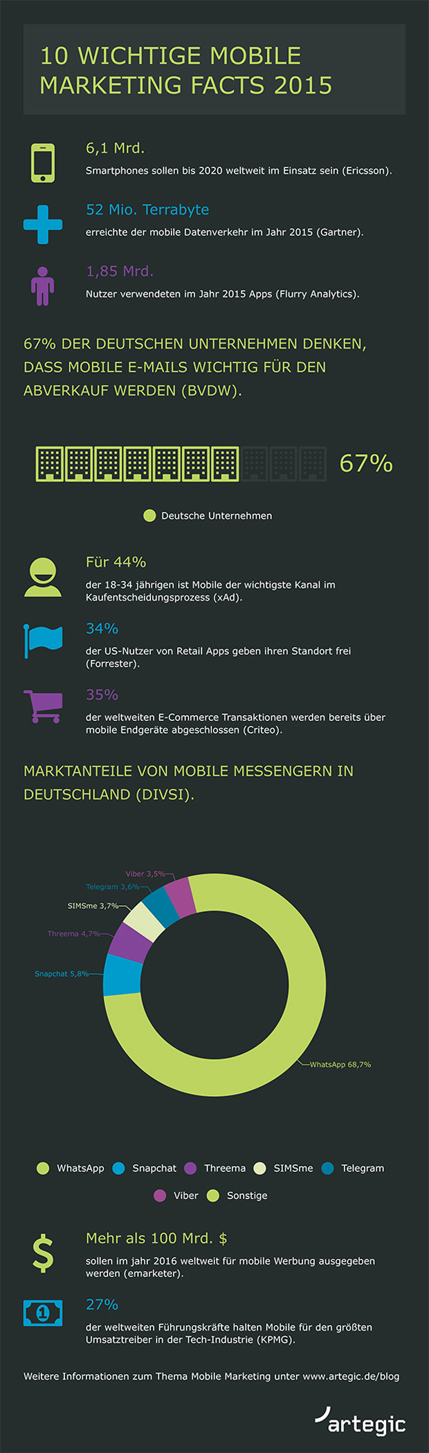 Mobile Marketing Facts 2015