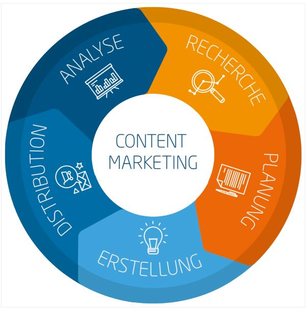 Der Linkbird Content-Marketing-Circle.