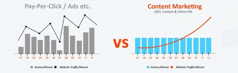 Pay-Per-Click vs. Content-Marketing