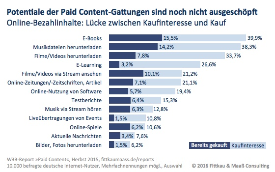 Die Potenziale für Paid Content sind noch bei weitem nicht ausgeschöpft