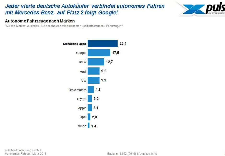Welche Marken die Deutschen mit autonomen Fahren verbinden.