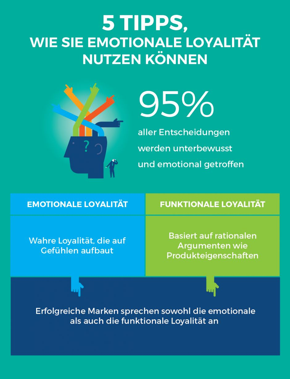 Infografik Emotionen Teil 1