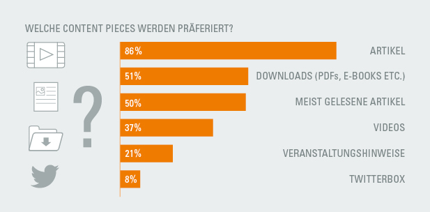 Quelle: iq content marketing benchmarking Analyse 2016