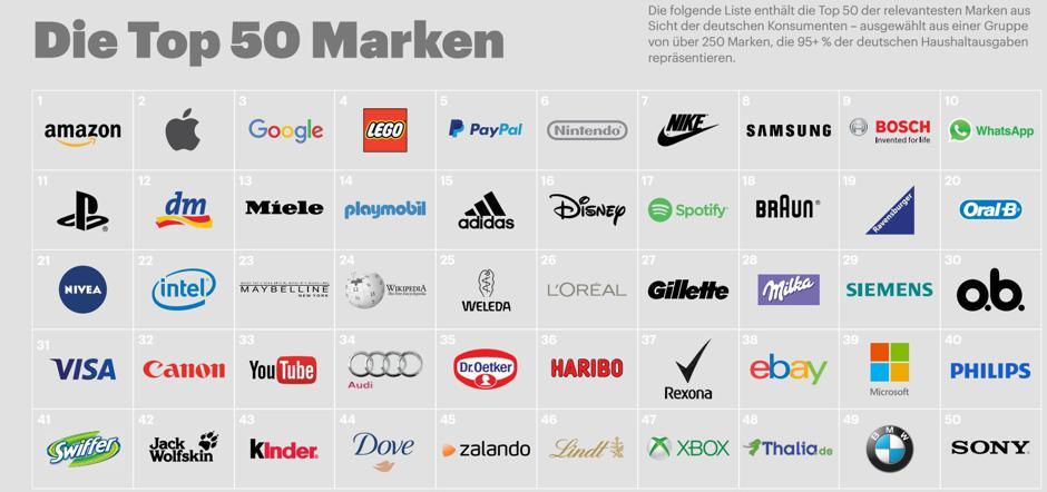 amazon apple google das sind die relevantesten marken in deutschland. Black Bedroom Furniture Sets. Home Design Ideas