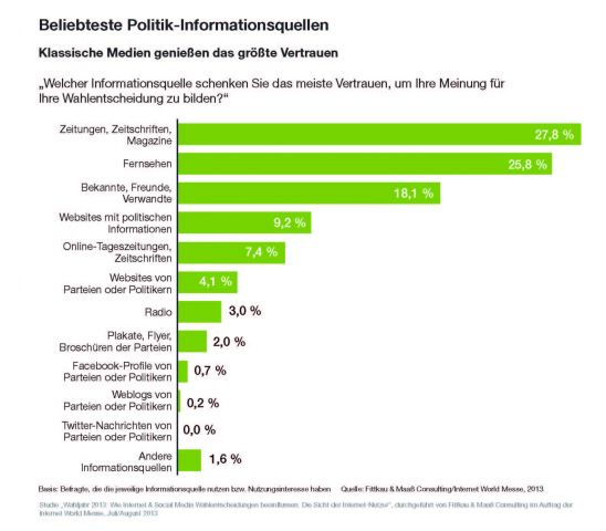 Beliebteste Politik-Informationsquellen (Quelle: Internet World Messe)