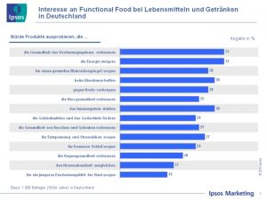 Das Interesse an Functional Food in Deutschland (Quelle: Ipsos)