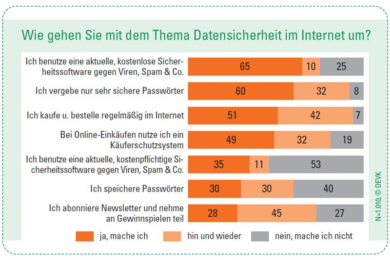 Datensicherheit im Internet (Quelle: DEVK Versicherungen)