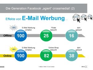 "Die Generation Facebook ""agiert"" crossmedial (Quelle: defacto x)"