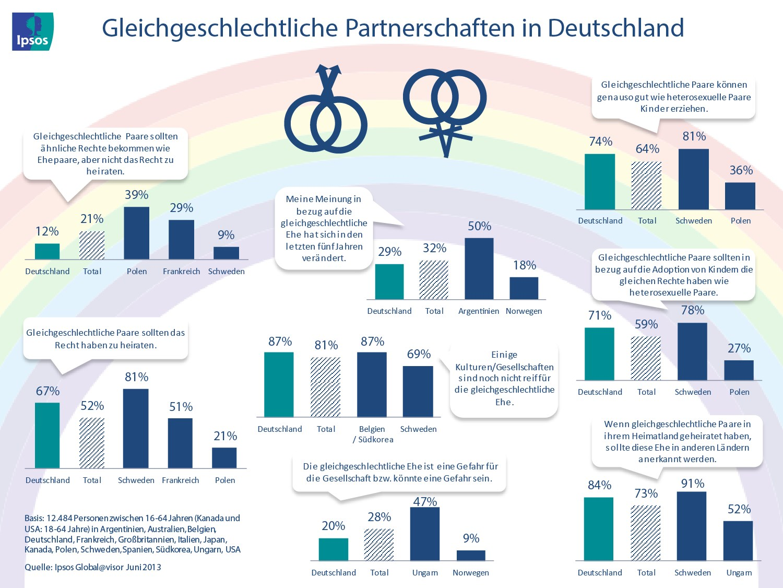 Homo-Ehe - Meinung zur gleichgeschlechtlichen Ehe in