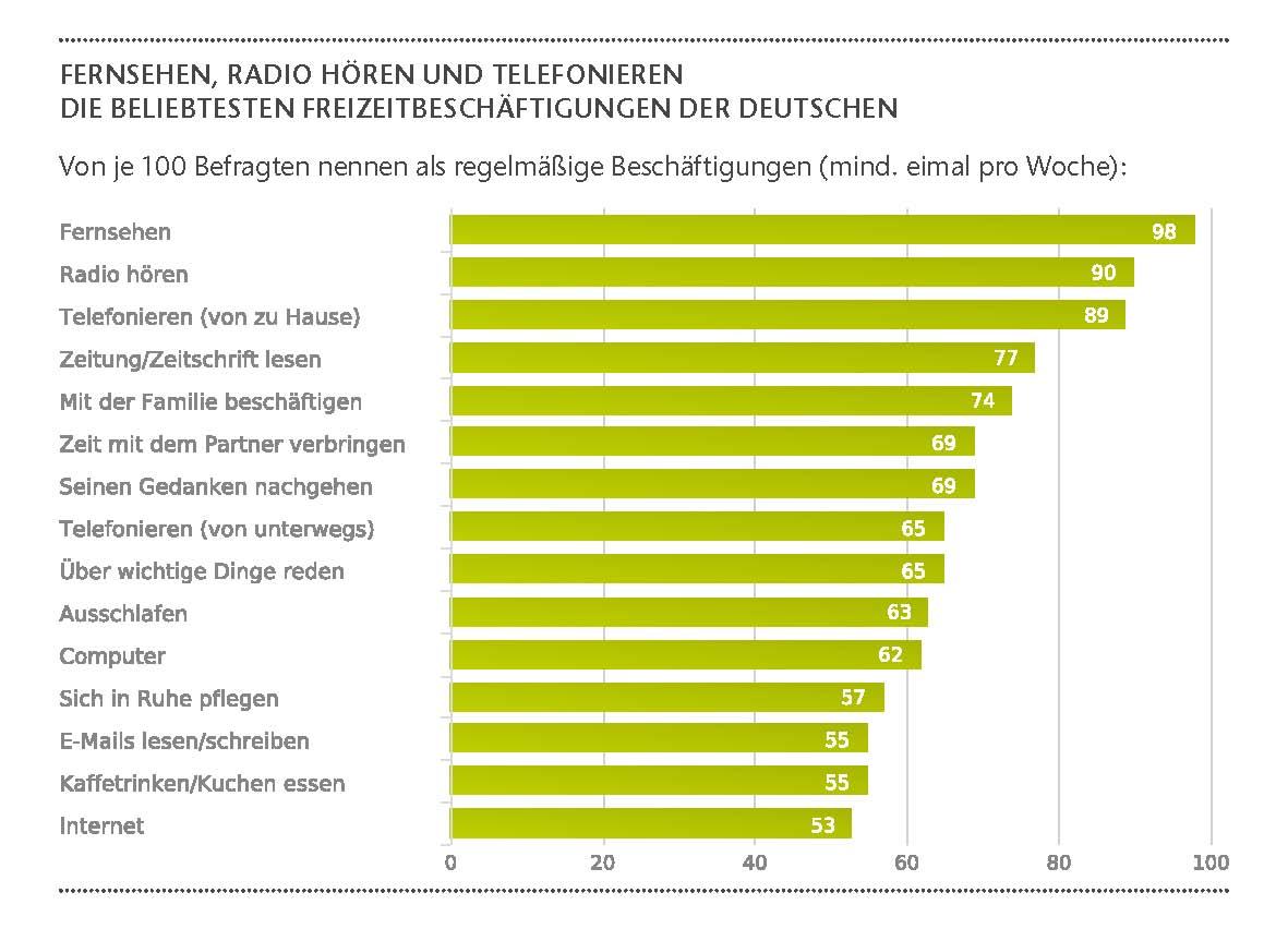 Branche: Das Freizeitverhalten der Deutschen