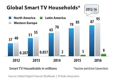 Entwicklung der Smart-TVs (Global Digital Forecast Workbook © Parks Associates)