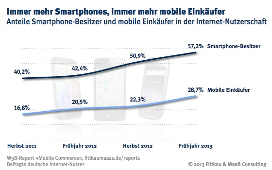 Immer mehr Mobile Shopper (Quelle: Fittkau & Maaß Consulting)