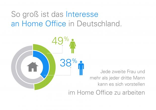 Interesse an Home Office