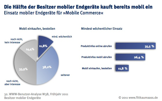 Mobile Commerce - viele sind dabei