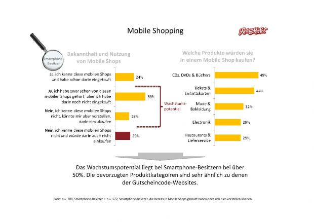 Mobile Shopping (Quelle: Deals.com)