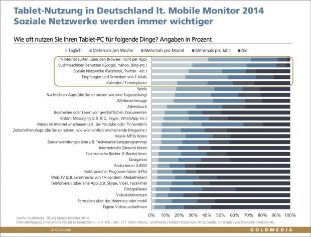 Nutzungssituationen von Tablet-PCs in Deutschland (Quelle: Mobile Monitor 2014, Goldmedia Custom Research)