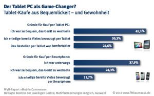 Per Tablet oder Smartphone ?(Quelle: Fittkau & Maaß Consulting)
