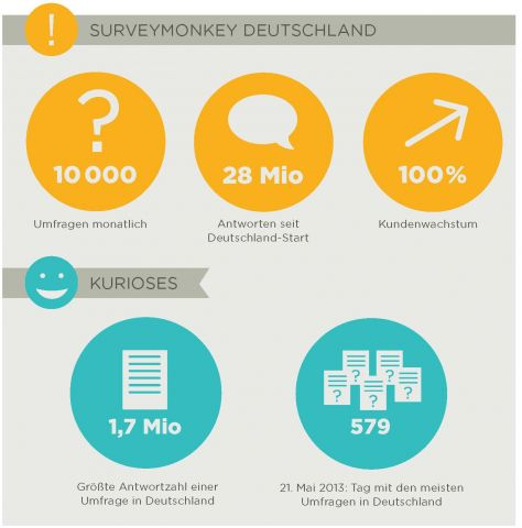 Quelle: SurveyMonkey