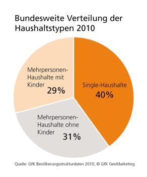 Single-Haushalte in Deutschland: 17,6 Millionen Menschen leben allein | kunstschule-jever.de