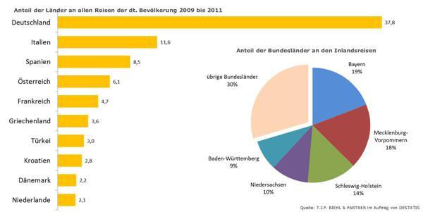 Beliebte Reiseziele Der Deutschen