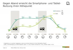Wann werden die Mobile Devices genutzt? (Quelle: ForwardAdGroup)