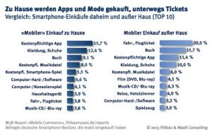 Was wird wo mobil gekauft? (Quelle: Fittkau & Maaß Consulting)