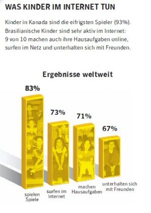 Was Kids online machen (Quelle: Symantec)