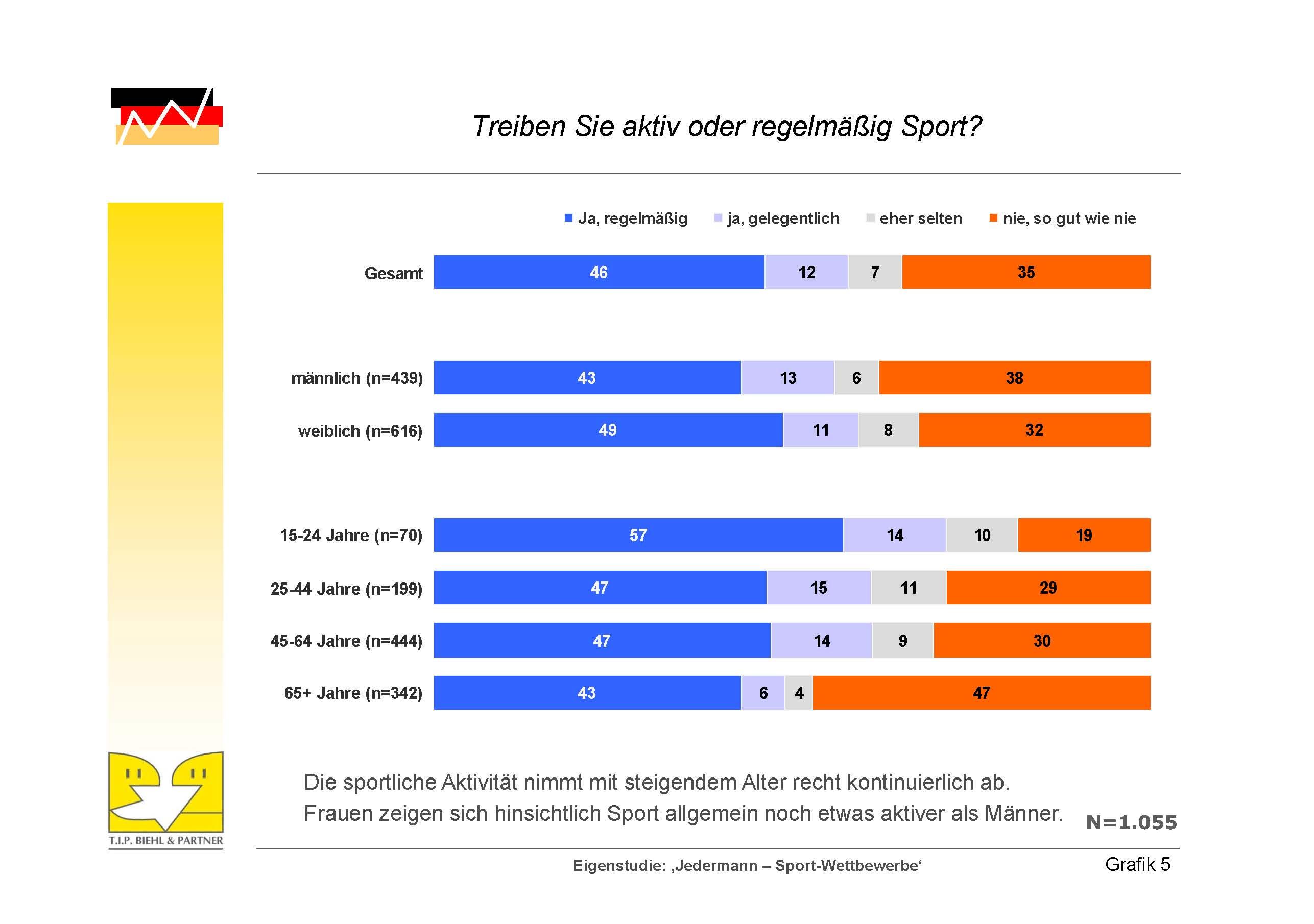 sport news deutschland