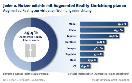 Branche augmented reality beim online shopping for Planung wohnungseinrichtung