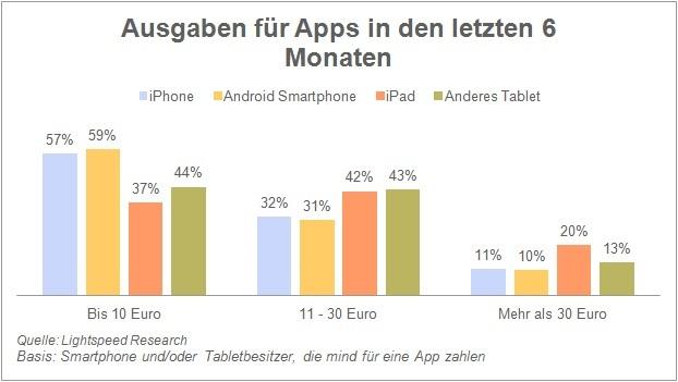 branche apple oder android wer hat mehr apps. Black Bedroom Furniture Sets. Home Design Ideas