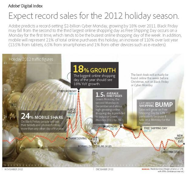 © Adobe Digital Index 2012 Online Shopping Forecast