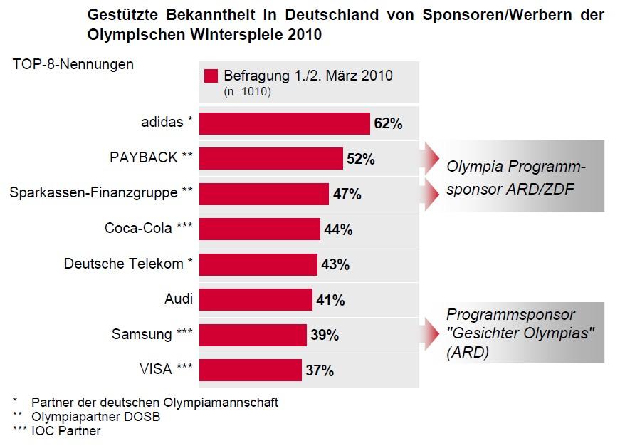 Branche Erfolgreiche Olympia Sponsoren