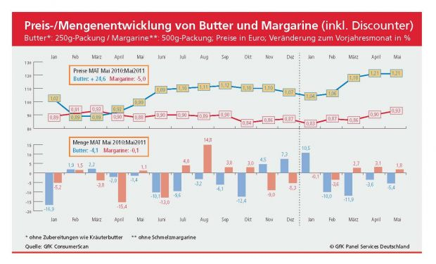 Butter- und Margarinepreise 2010-2011 (Quelle: GfK)