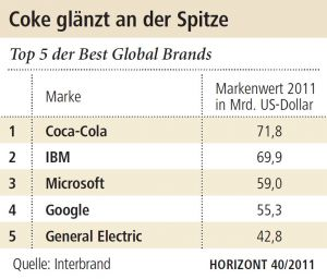 Die Top-5 des Interbrand-Rankings (Quelle: Horizont)