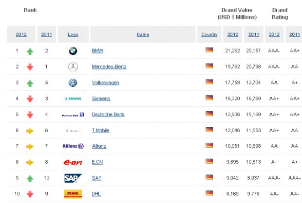 Die deutschen Top 15 Marken (Quelle: Brand Finance)
