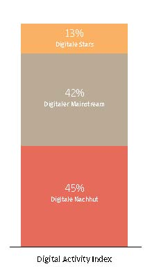 Digital Activity Index 2012 (Quelle: OC&C)