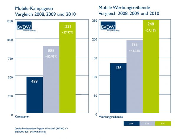 Entwicklung Mobile Advertising 2008-2010