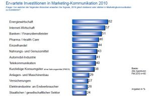 Erwartete Investitionen in Marketing-Kommunikation 2010 (GWA)