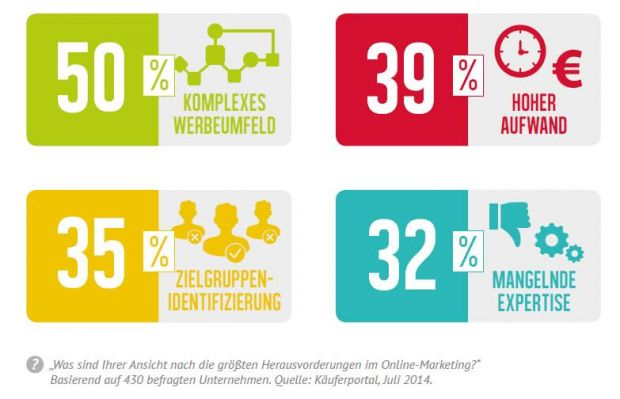 Herausforderungen im Online-Marketing (Quelle: Käuferportal Marketing-Studie 2014)